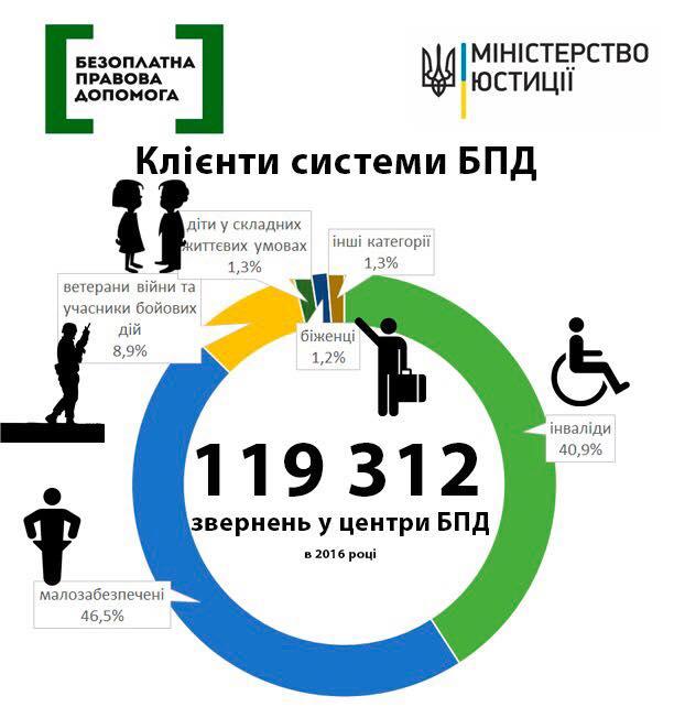 Цього року 120 тисяч українців скористалися безоплатною правовою допомогою - Мін'юст (1)