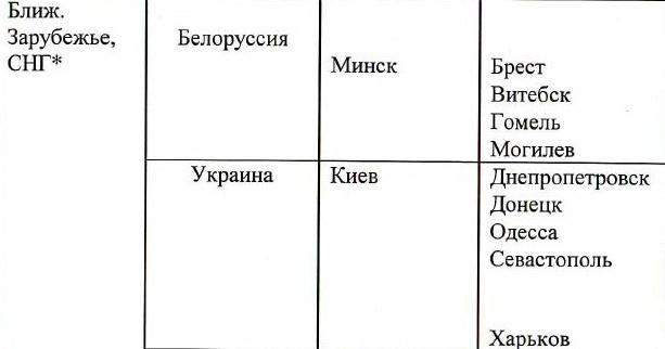 У Кремлі досі вважають Крим Україною: опублікований документ (1)