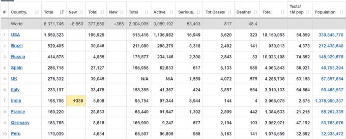 Количество больных коронавирусом в Украине наконец начало уменьшаться - официальные данные на 2 июня (2)