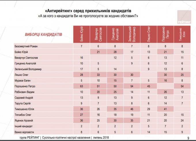 Предвыборный рейтинг Порошенко ниже Ляшко, Тимошенко лидирует, - соцопрос (4)