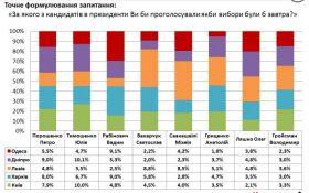 Украинцы выбрали президентскую тройку: Рабинович, Тимошенко, Порошенко, - соцопрос