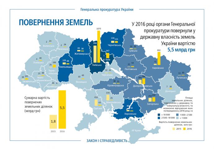 ГПУ повернула державі земель вартістю більше 5 млрд гривень - Луценко (1)