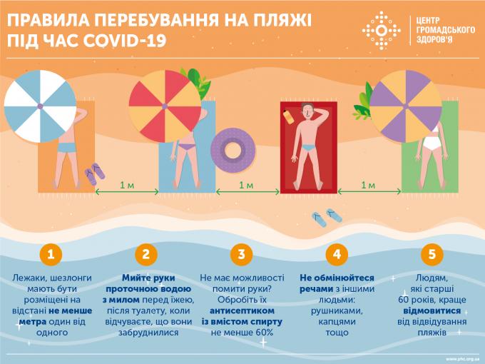 Кількість хворих на коронавірус в Україні невпинно зростає - офіційні дані на 2 липня (4)