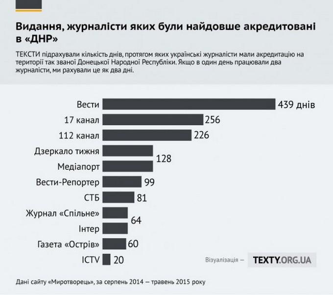 Хто зі ЗМІ частіше їздить до ДНР/ЛНР: