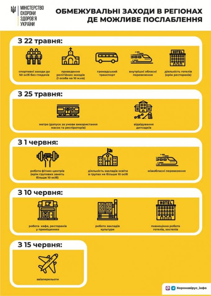 Кількість хворих на коронавірус в Україні різко зменшилася - офіційні дані станом на 1 червня (4)