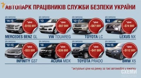 Журналісти дізналися зарплати в СБУ і зняли авто співробітників (5 фото, відео) (2)
