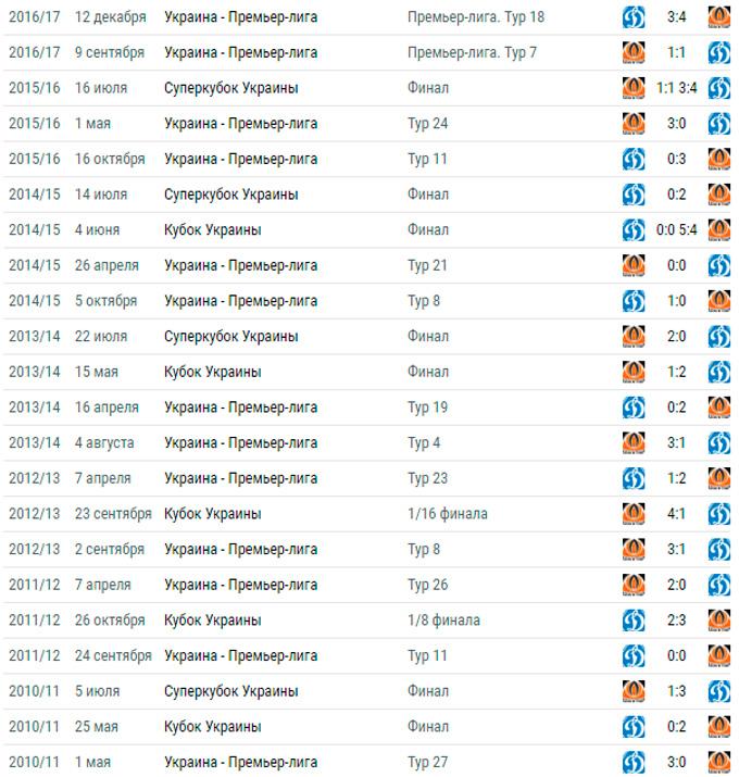 Динамо - Шахтер - 0-1: онлайн матча и видео гола (3)