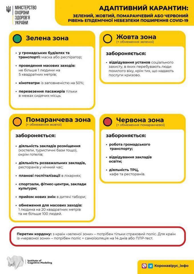 Україна перейшла на нову систему карантину - в яких областях і містах посилили обмеження (1)