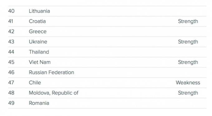 Україна вперше обігнала РФ у рейтингу інноваційних країн (1)
