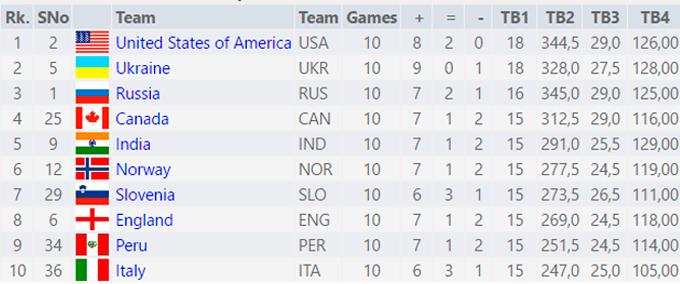 Українські шахісти гарантували собі олімпійські медалі (1)
