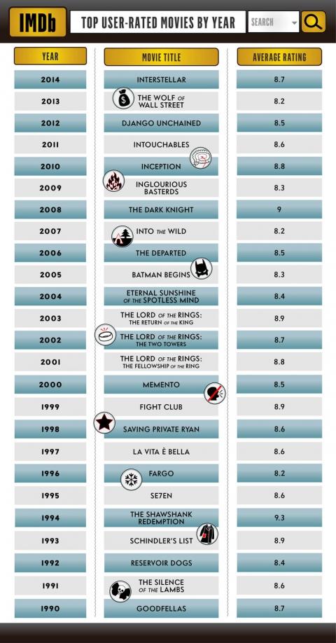 IMDb оприлюднив рейтинг найпопулярніших фільмів за останні 25 років (1)