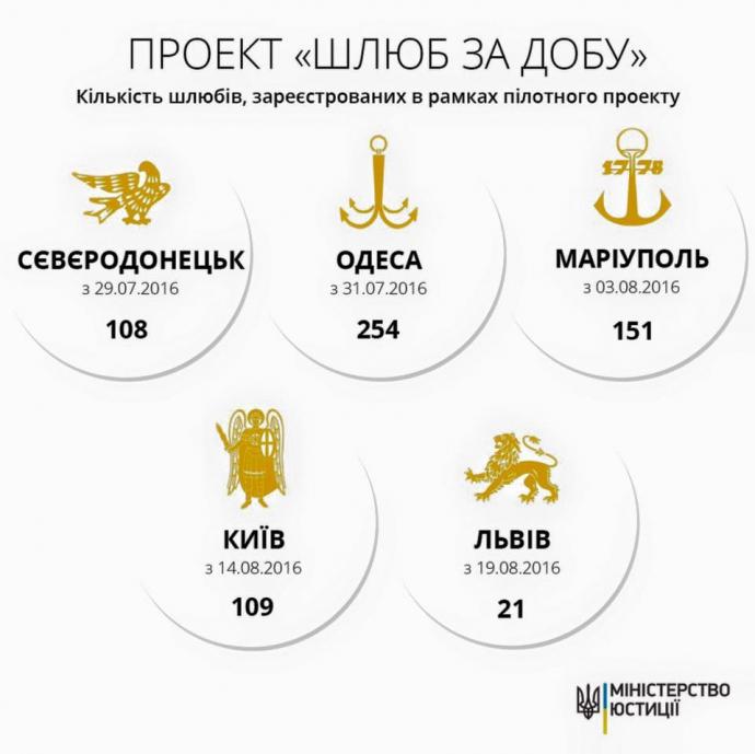 Стало відомо, скільки українців вже уклали шлюб за добу (1)
