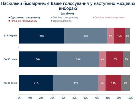 Опитування: на місцеві вибори готові прийти 75% українців (2)