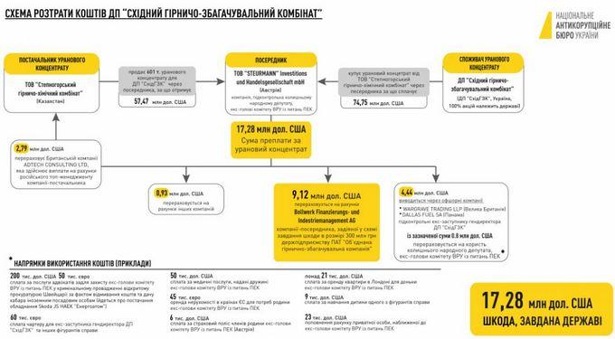 НАБУ раскрыло схему хищения миллионов долларов по делу Мартыненко (1)