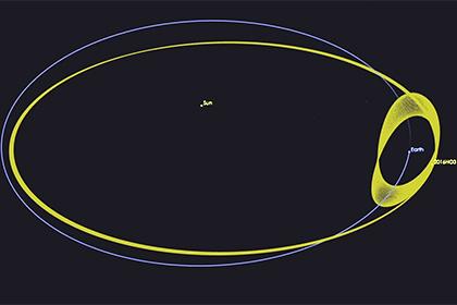 Движение 2016 HO3 вокруг Солнца и Земли